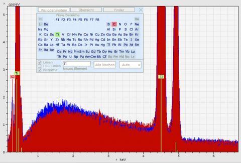 Abbildung: EDX entfaltetes Spektrum - Titan